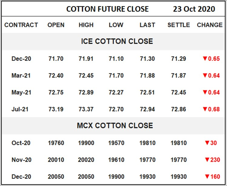 Cotton Future Close