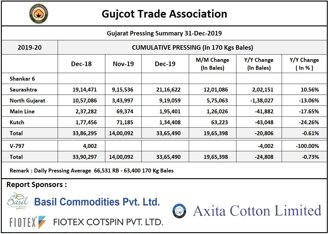 Gujarat Cotton Pressing Summary