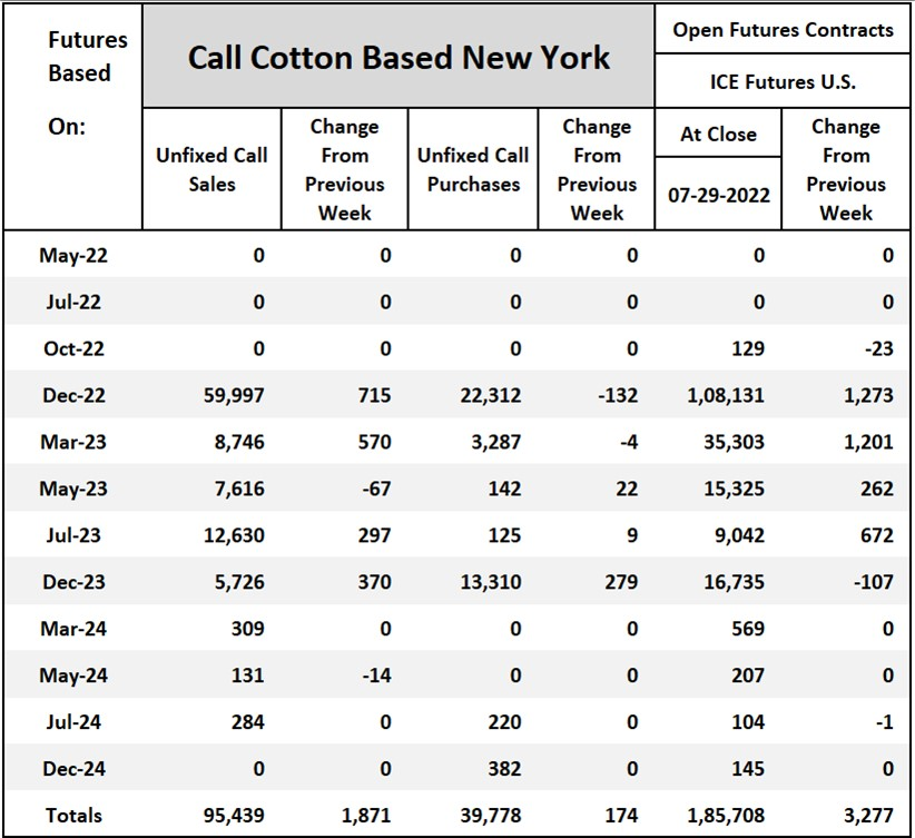 Cotton On-Call