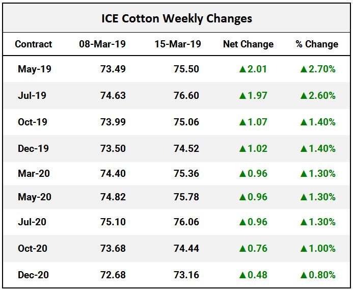 ICE Cotton Weekly Changes