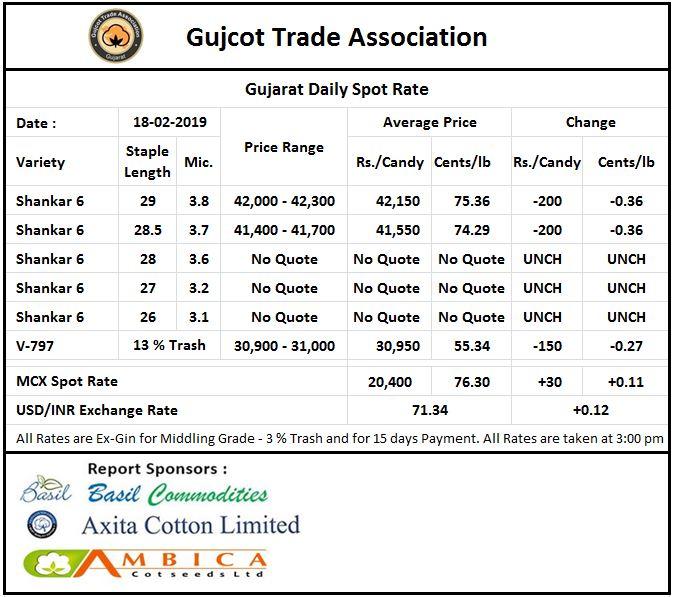 Gujarat Spot Rate