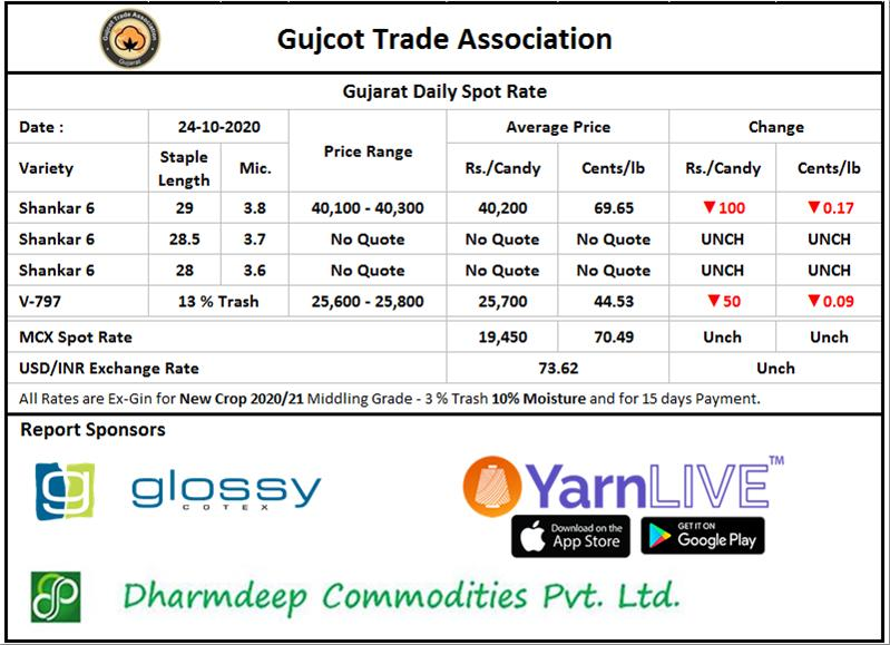 Gujarat Spot Rate